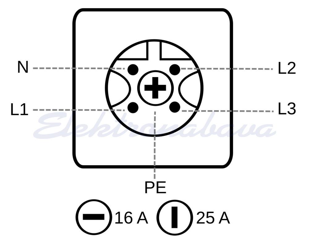 Utikač za kabel CEE Perilex 16/25A 5P Pod kutom Bijela